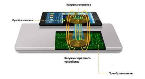 Как работает беспроводное зарядное устройство
