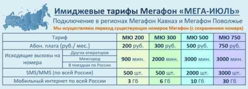 тарифы Мегафона