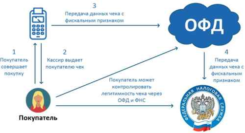 График передачи налоговых данных